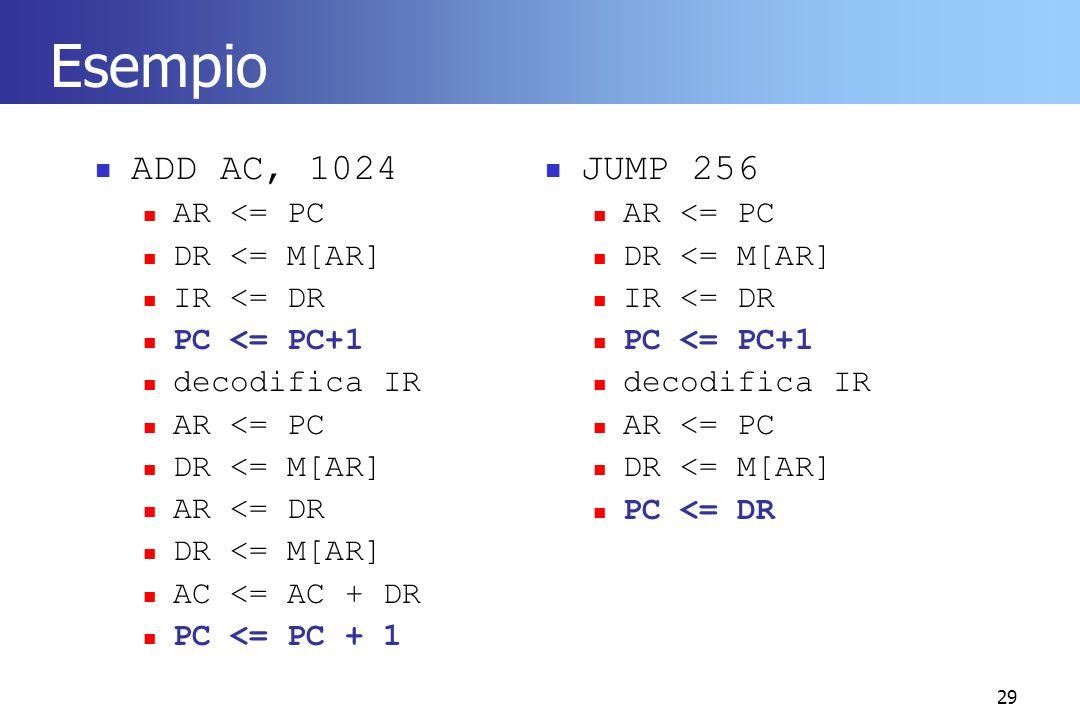 Esempio ADD AC, 1024 JUMP 256 AR <= PC DR <= M[AR] IR <= DR